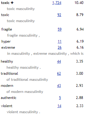 Toxic masculinity – Spread the Word